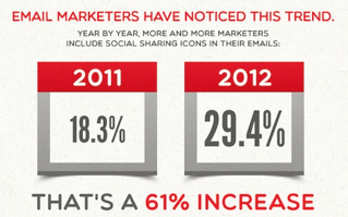 The Biggest DDoS Attack Ever, Subject Lines, Autoresponders, SEO & Social Sharing