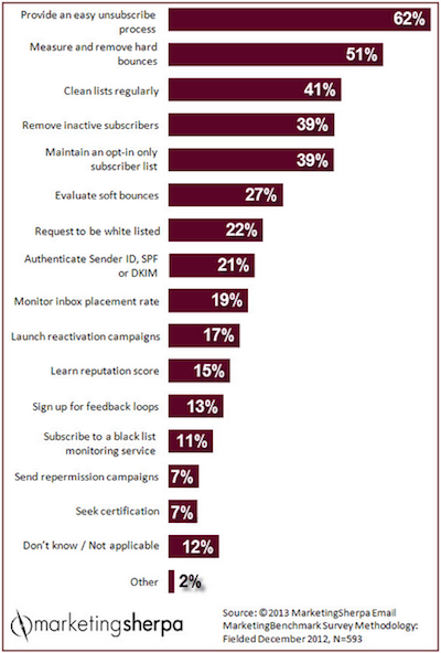 2013_MarketingSherpa_Email_Marketing_Benchmark_Survey_Methodology
