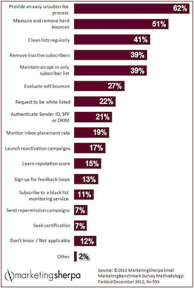 2013_MarketingSherpa_Email_Marketing_Benchmark_Survey_Methodology