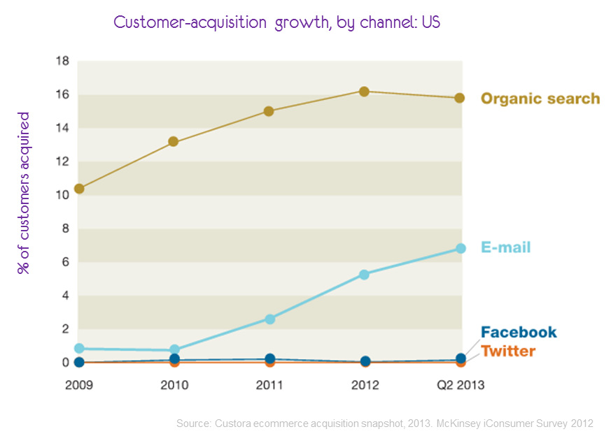 customer acquisition growth