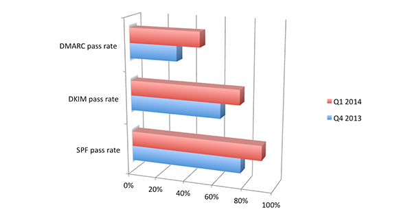 DMARC Pass Rate