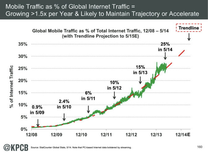 mary meeker internet trends 2014