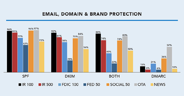 Email Domain Brand Protection