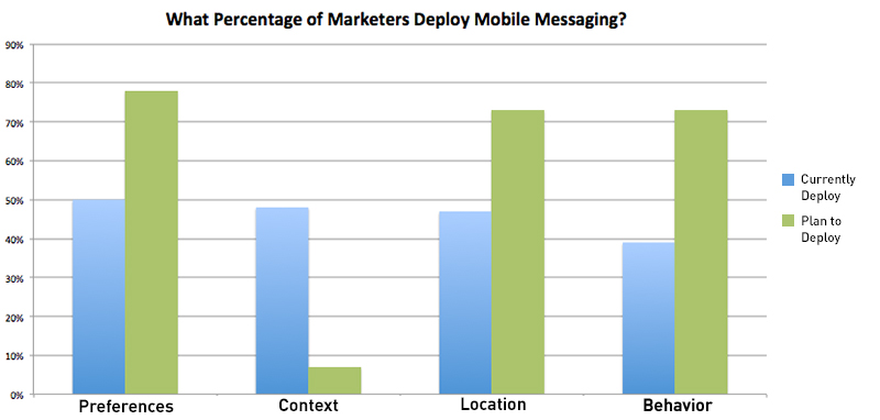 2014 Mobile Survey Finding 4