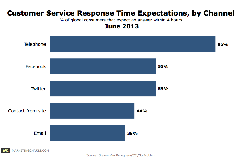 VanBelleghem-Customer-Service-Response-Times-by-Channel-June2013