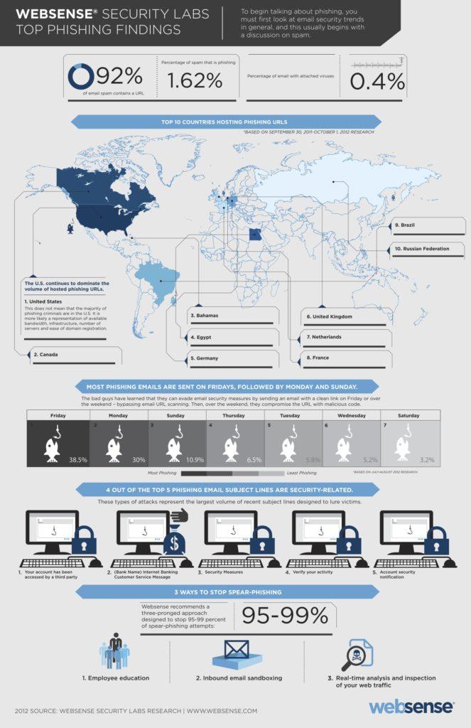 Websensephishinginfographic