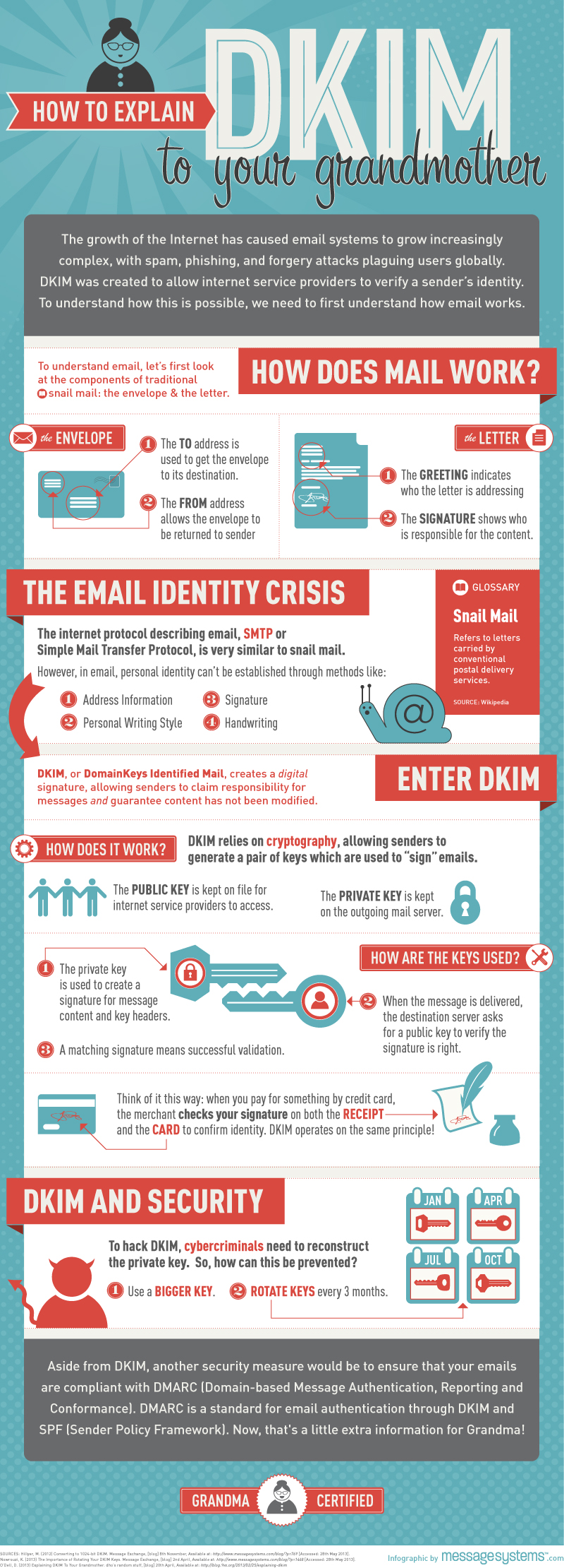 DKIM Infographic Explain to your Grandmother
