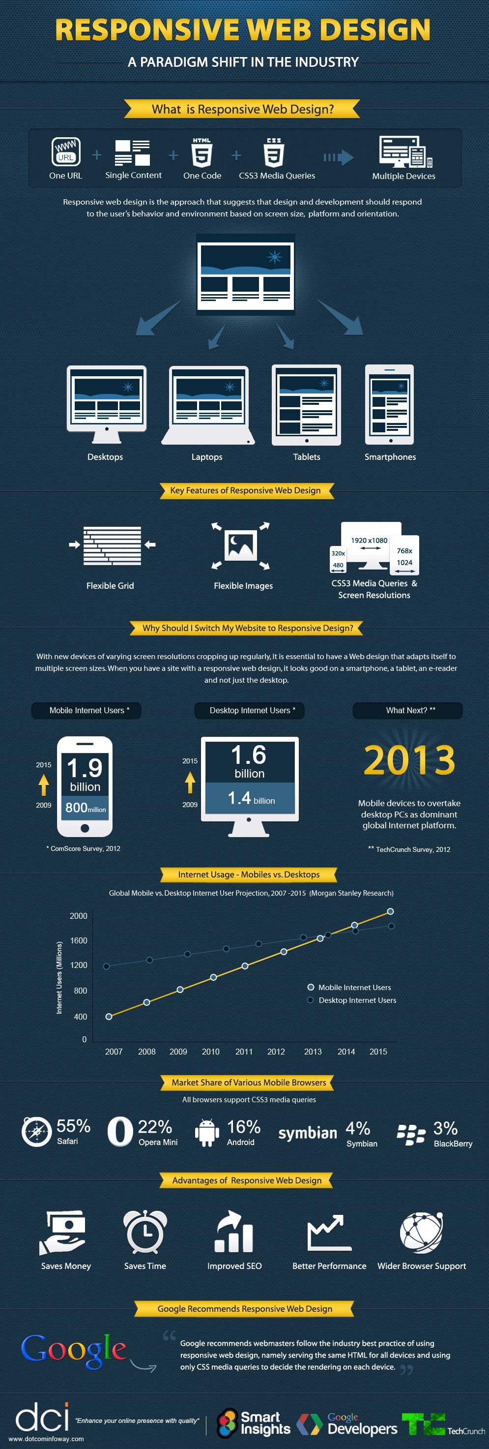 responsive-web-design-infographic