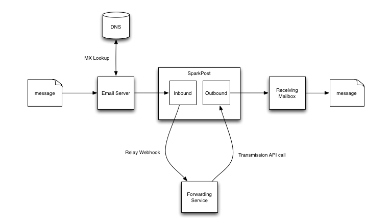 Forwarding Inbound Email with Heroku Diagram