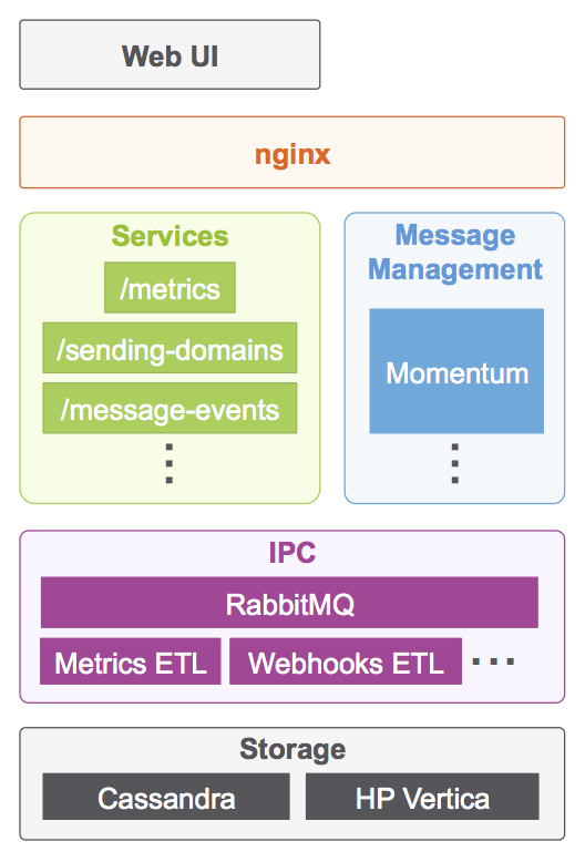 Tech Stack Blog Post Diagram 20160526 under the hood the sparkpost email infrastructure tech stack