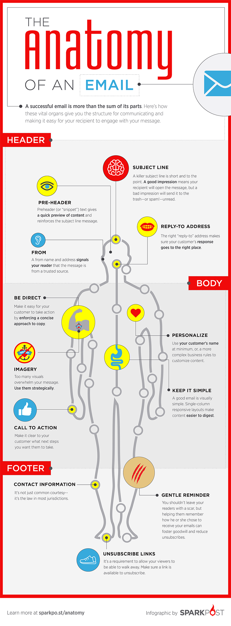 The Anatomy of a Successful Email [Infographic] - SparkPost