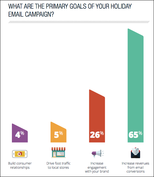 converting consumers via email