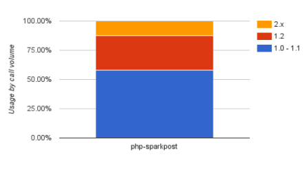 php sparkpost client library usage