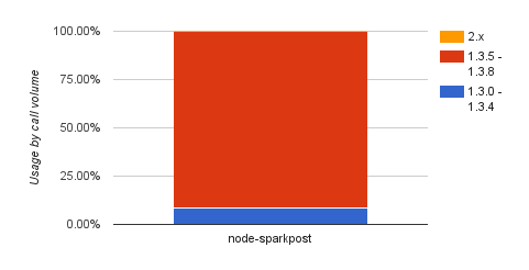node sparkpost client library usage
