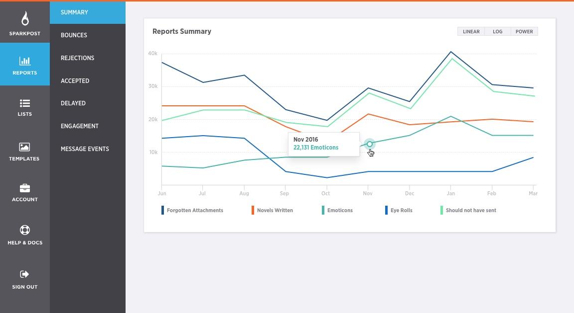 new feels metrics reports