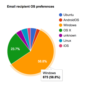 email recipient OS preferences user agent graph-1