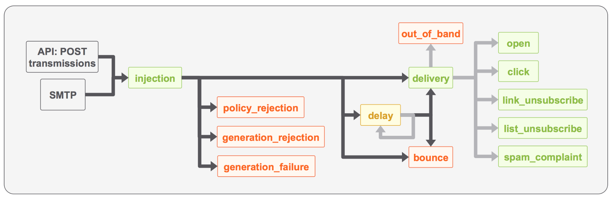 SparkPost message events in sequence