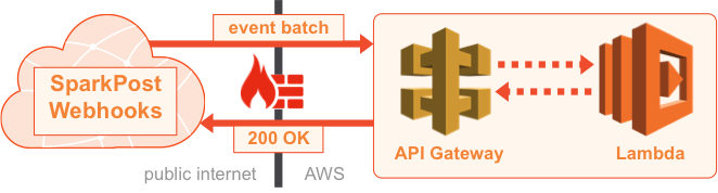 Email Events On Your Terms: Webhooks, Databases, AWS, and more!