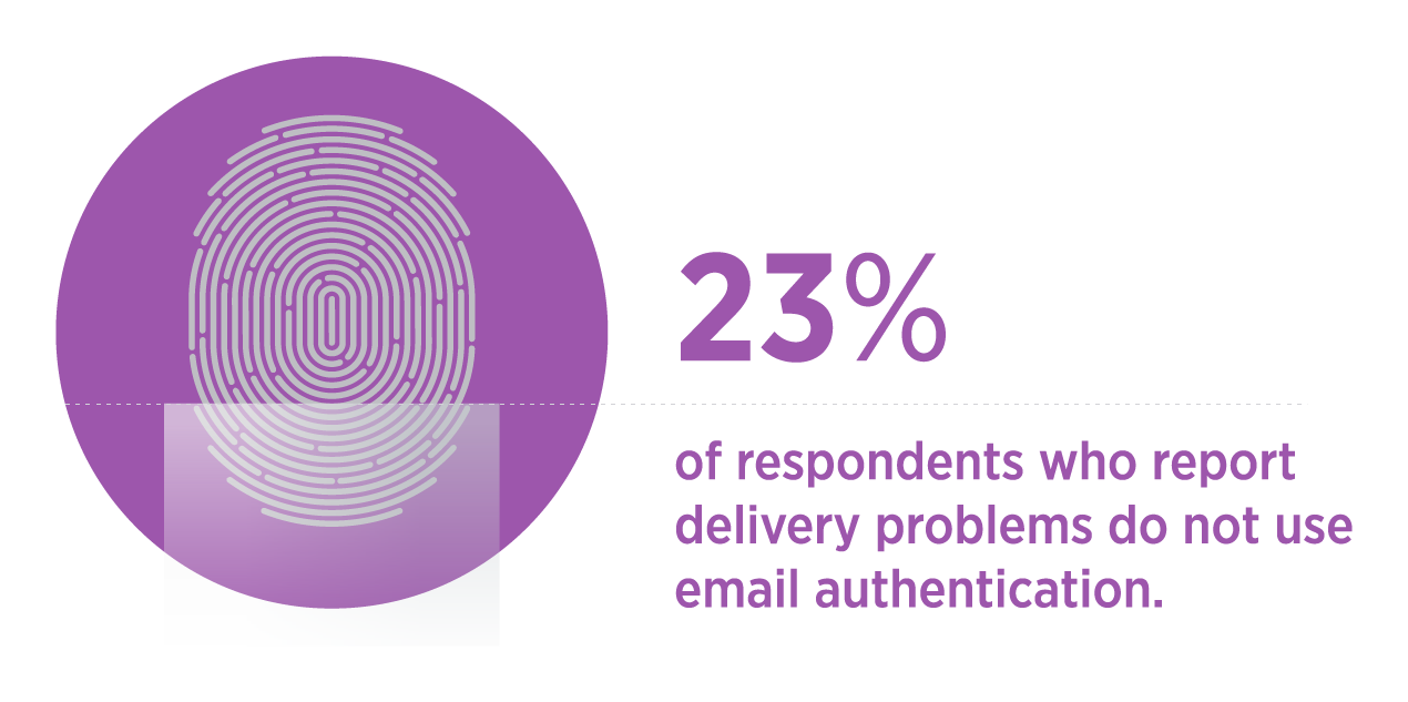 Transactional Email Benchmark for Email Authentication