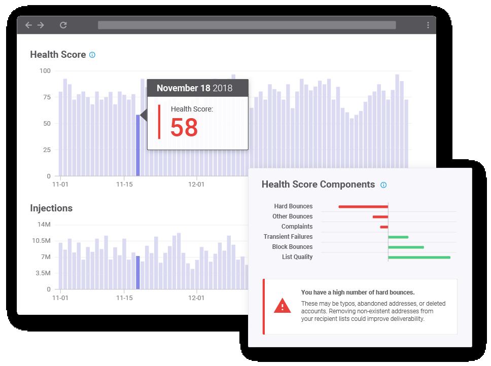SparkPost Signals Health Score