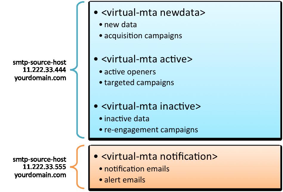 VMTA Patterns