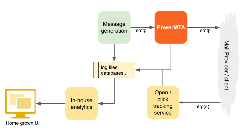 Typical home-grown analytics solution