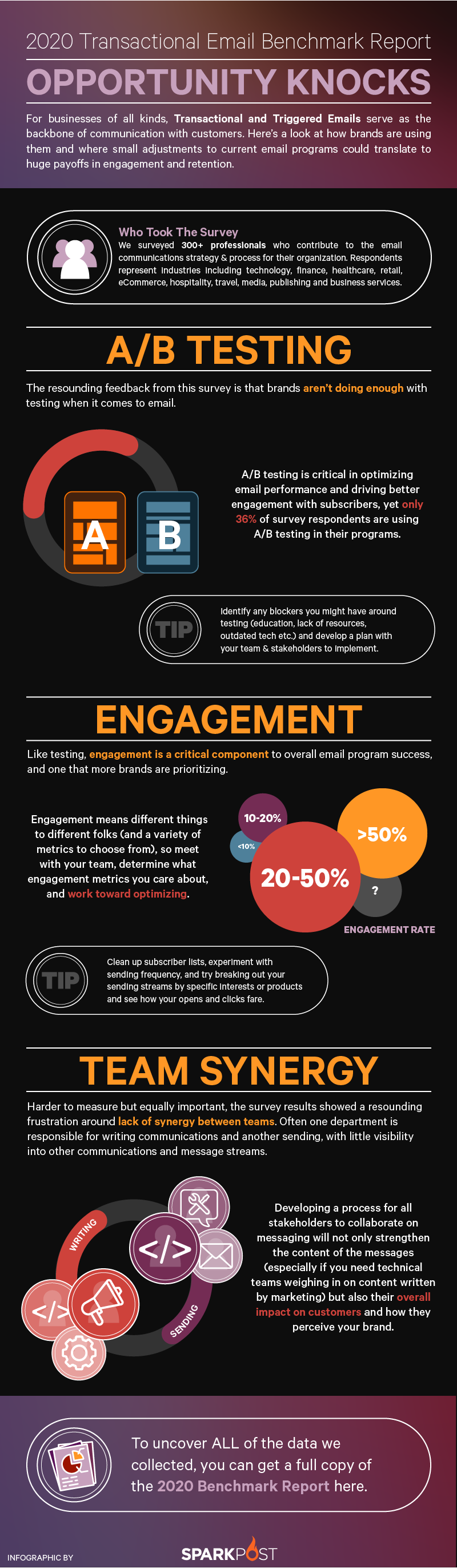 transactional email benchmark report infographic image 2020