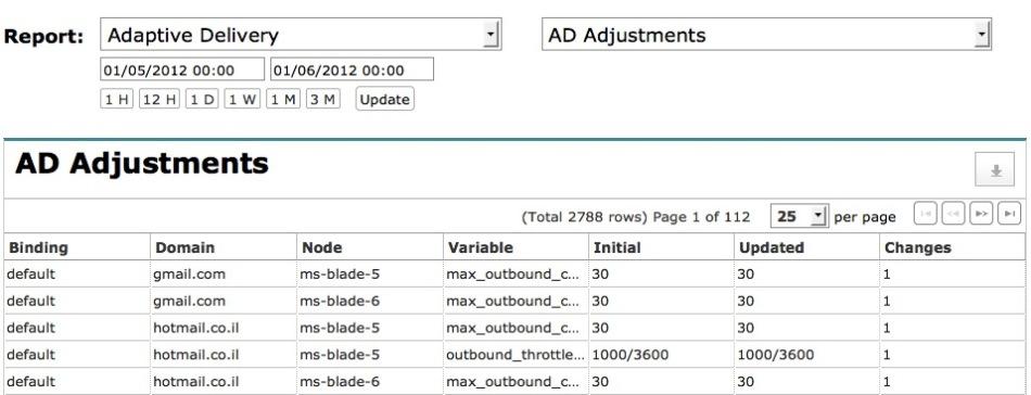 Adjustment reports