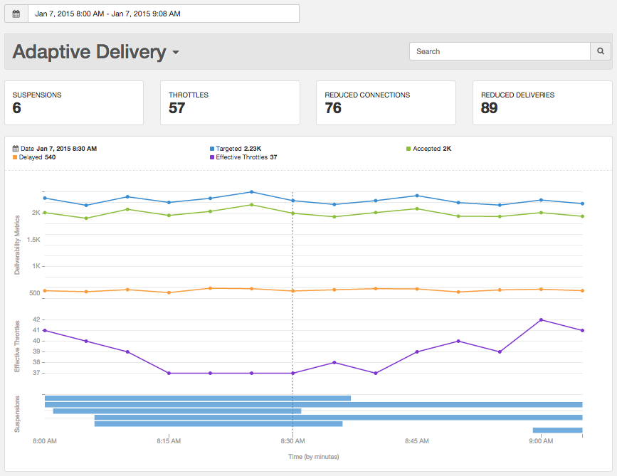Adaptive Delivery Report