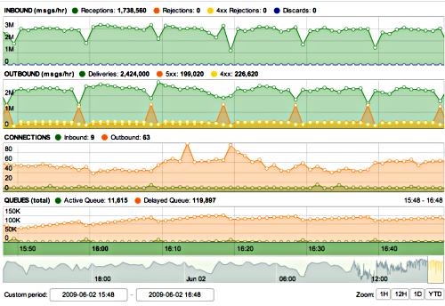 Dashboard graphs