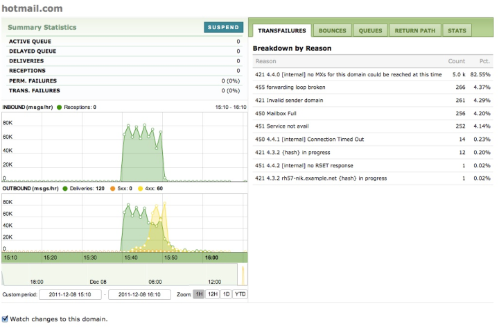 Domain reports