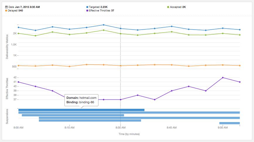 Adaptive Delivery Graph